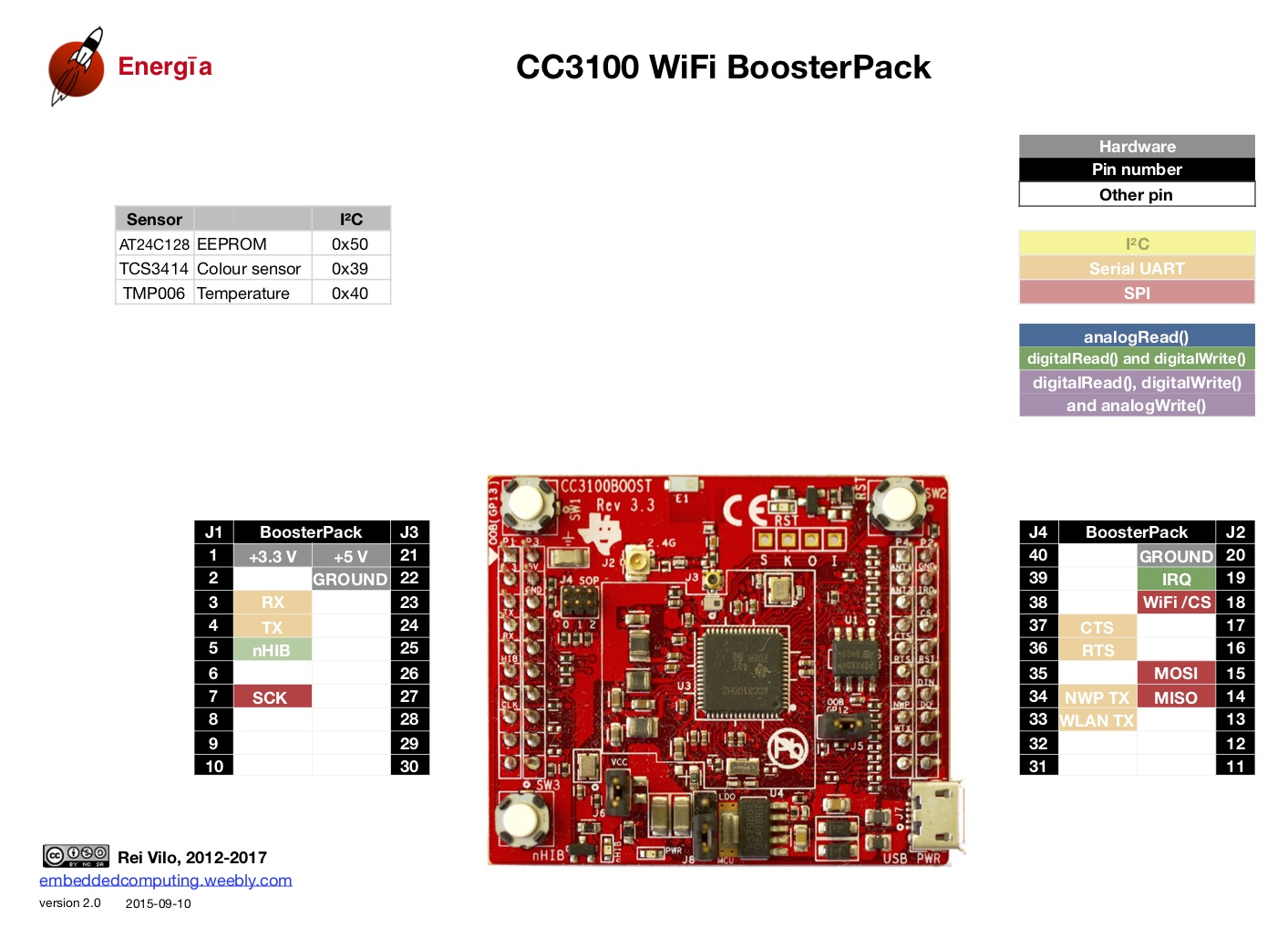 Guide to the CC20 SimpleLink Wi Fi BoosterPack